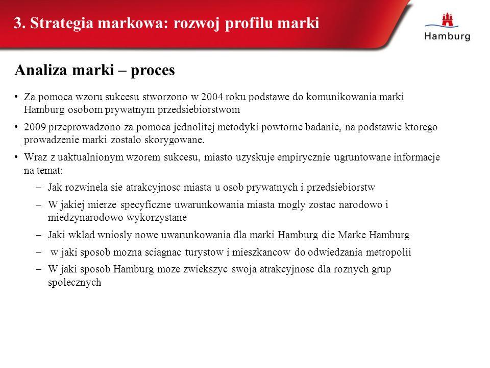 3. Strategia markowa: rozwoj profilu marki