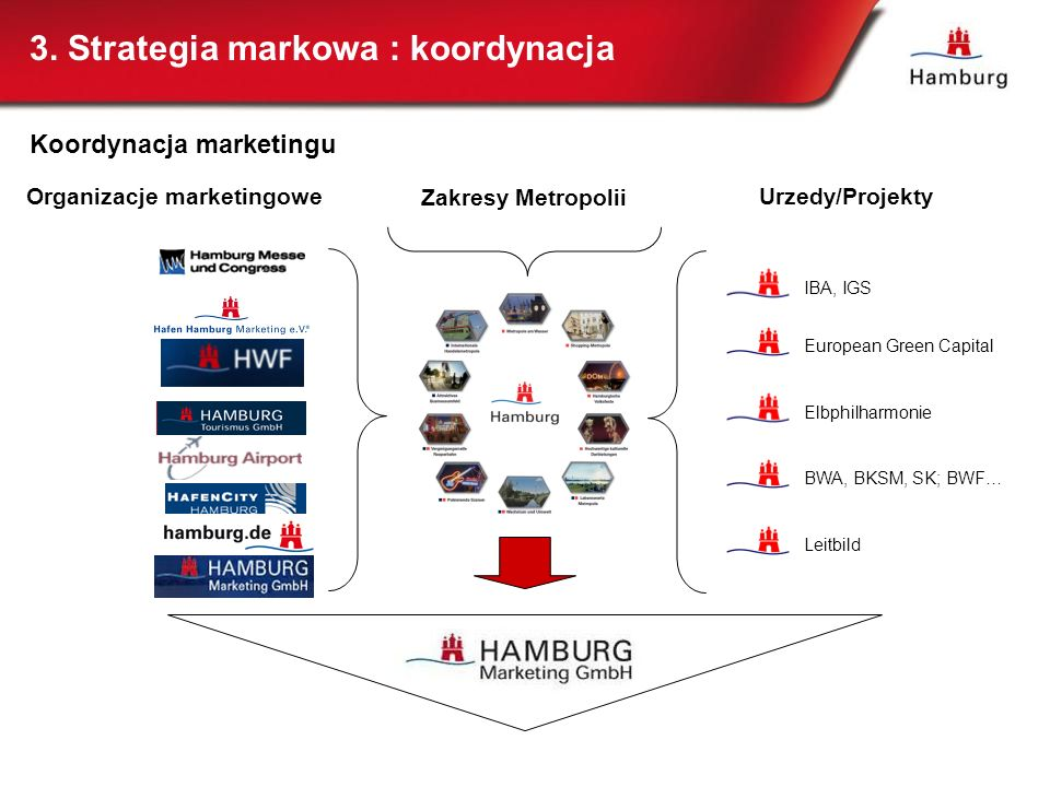 Organizacje marketingowe