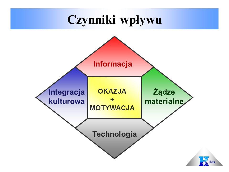 Czynniki wpływu Informacja Technologia Integracja kulturowa