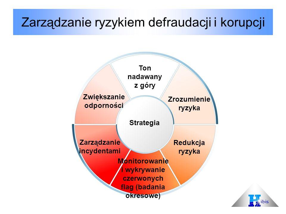 Zarządzanie ryzykiem defraudacji i korupcji