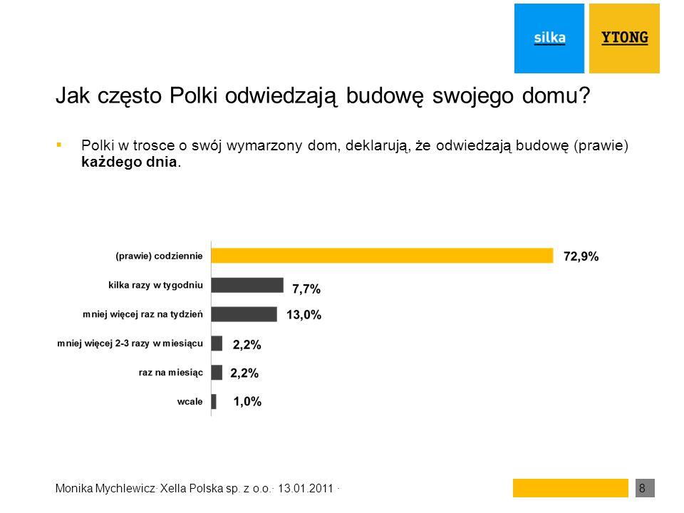 Jak często Polki odwiedzają budowę swojego domu