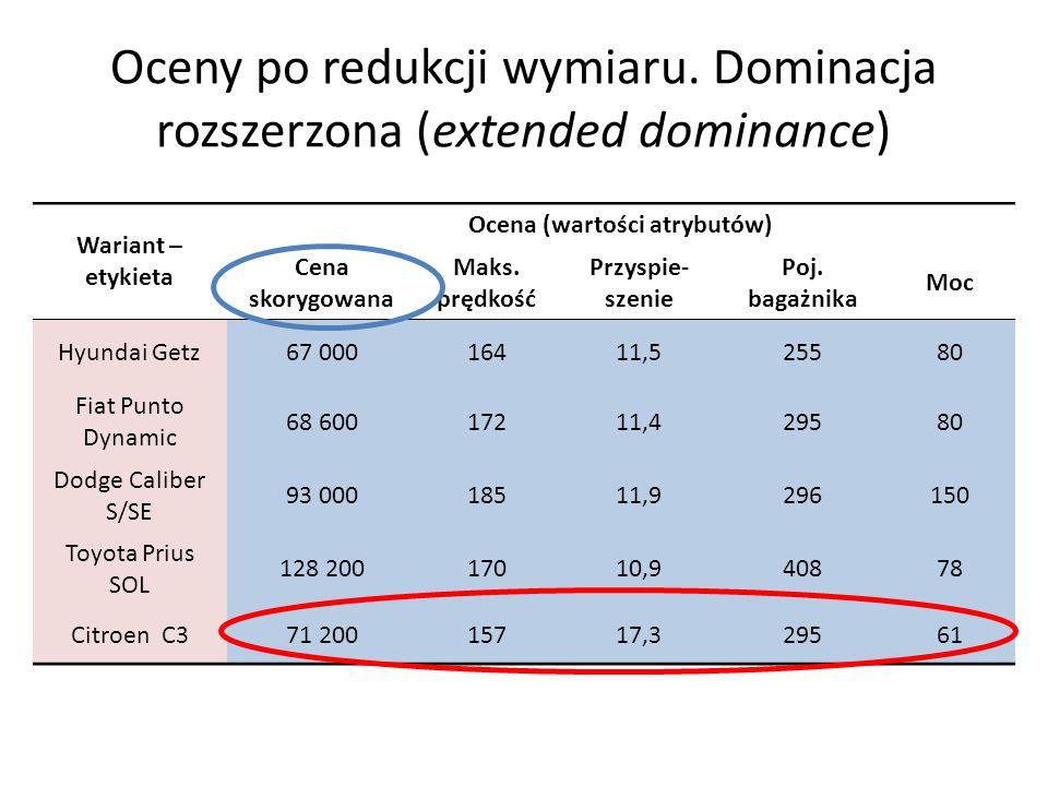 Oceny po redukcji wymiaru. Dominacja rozszerzona (extended dominance)