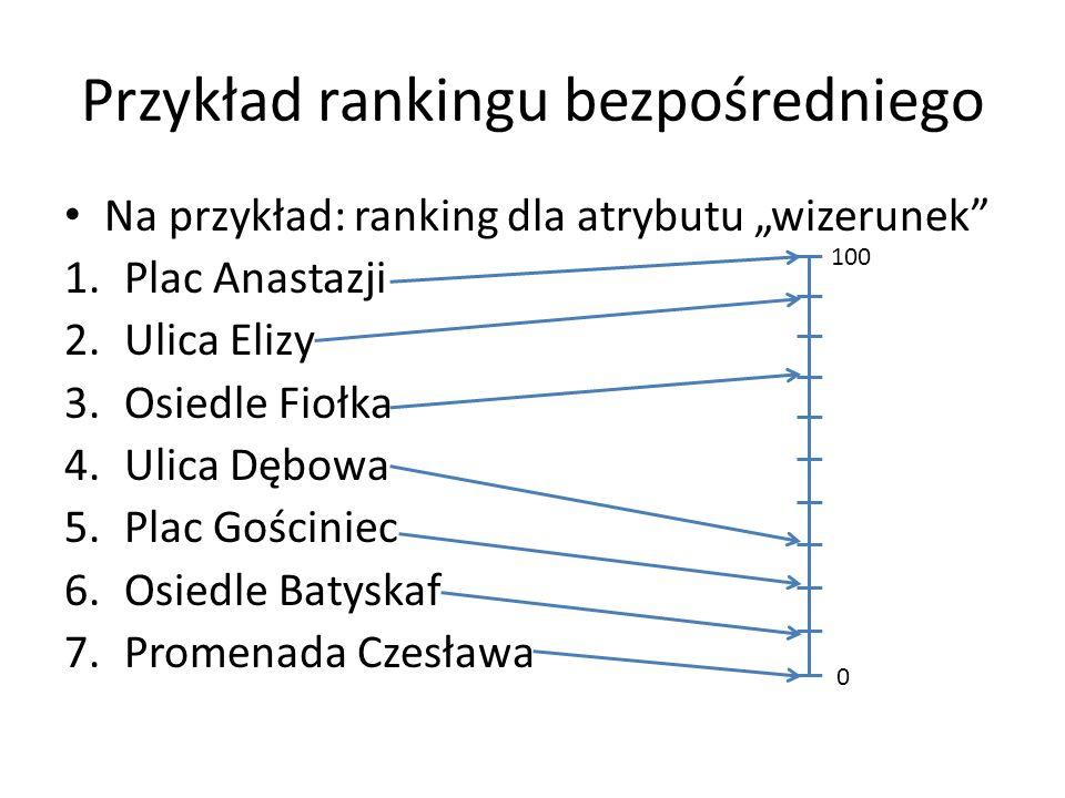 Przykład rankingu bezpośredniego
