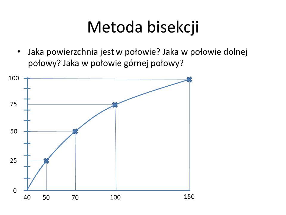 Metoda bisekcji Jaka powierzchnia jest w połowie Jaka w połowie dolnej połowy Jaka w połowie górnej połowy