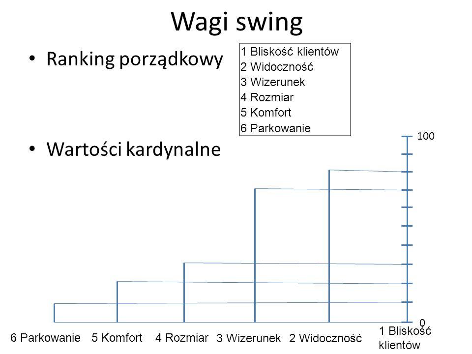 Wagi swing Ranking porządkowy Wartości kardynalne 1 Bliskość klientów