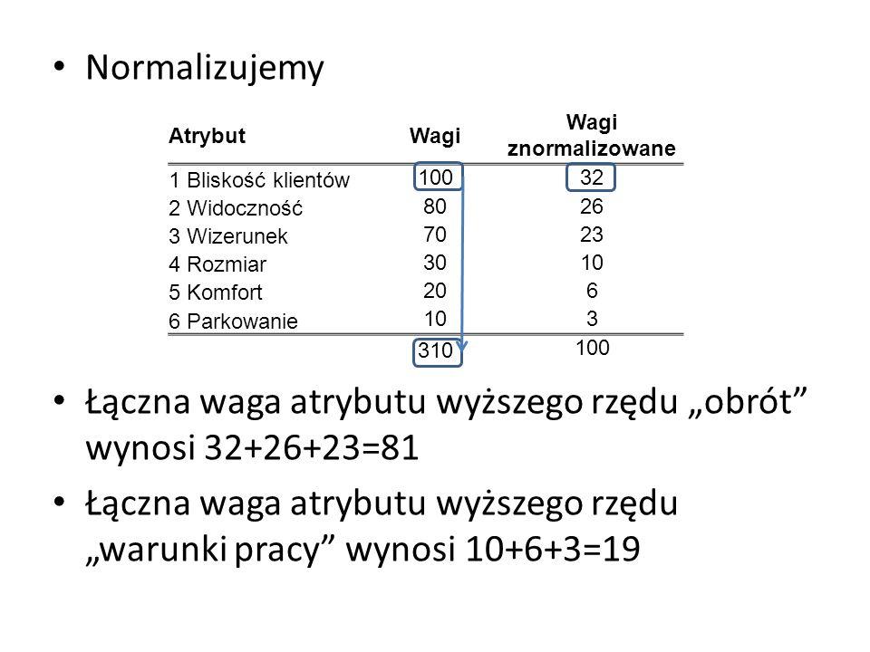 """Łączna waga atrybutu wyższego rzędu """"obrót wynosi 32+26+23=81"""