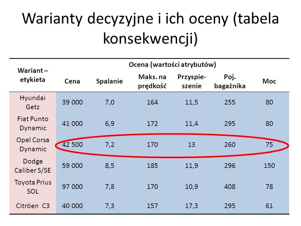 Warianty decyzyjne i ich oceny (tabela konsekwencji)