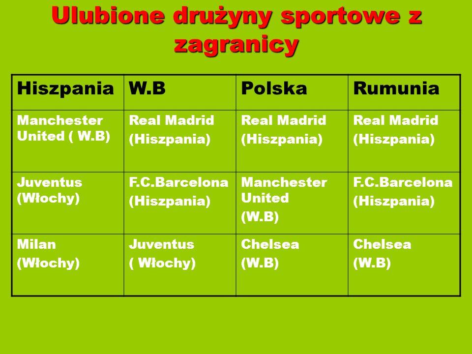 Ulubione drużyny sportowe z zagranicy