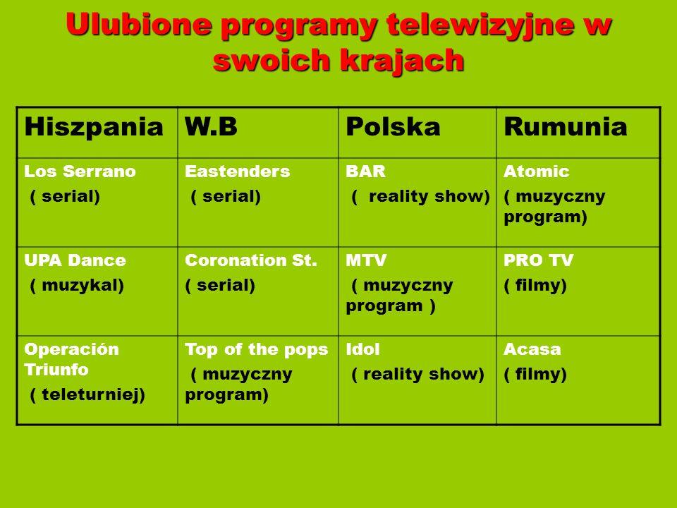 Ulubione programy telewizyjne w swoich krajach