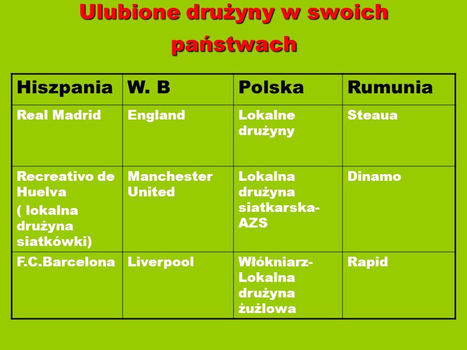 Ulubione drużyny w swoich państwach