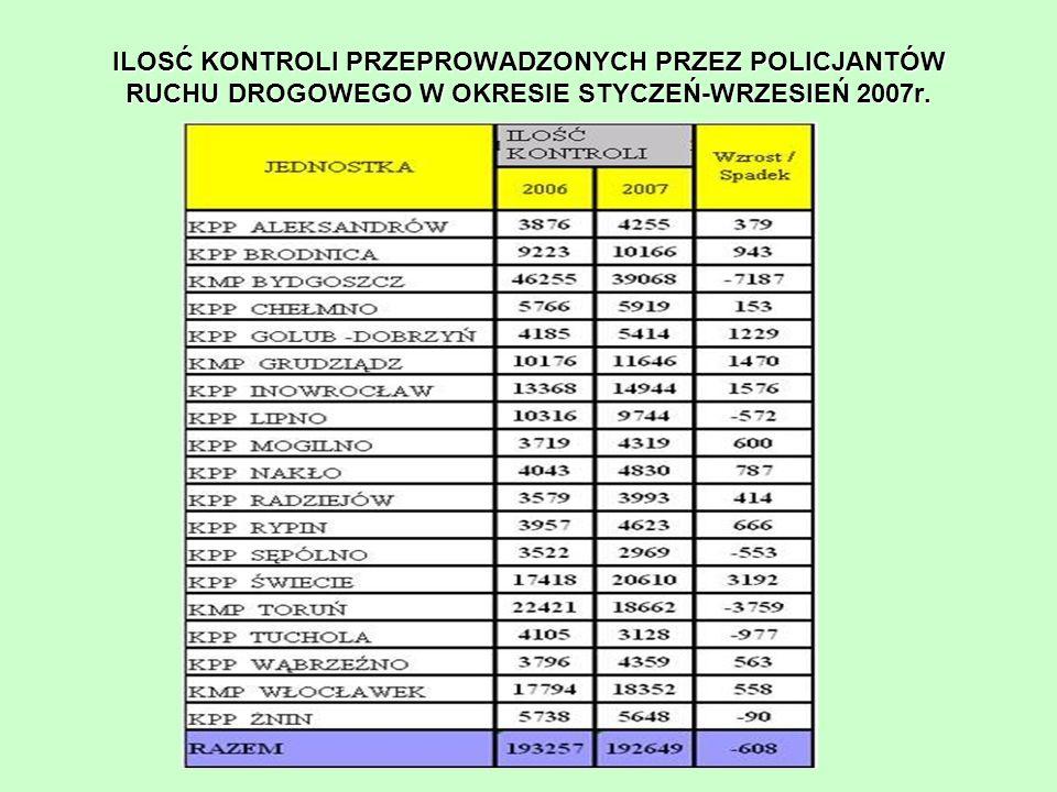 ILOSĆ KONTROLI PRZEPROWADZONYCH PRZEZ POLICJANTÓW RUCHU DROGOWEGO W OKRESIE STYCZEŃ-WRZESIEŃ 2007r.
