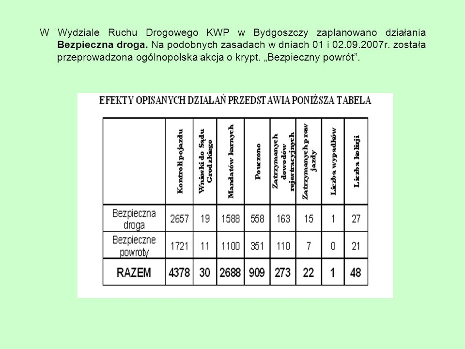 W Wydziale Ruchu Drogowego KWP w Bydgoszczy zaplanowano działania Bezpieczna droga.