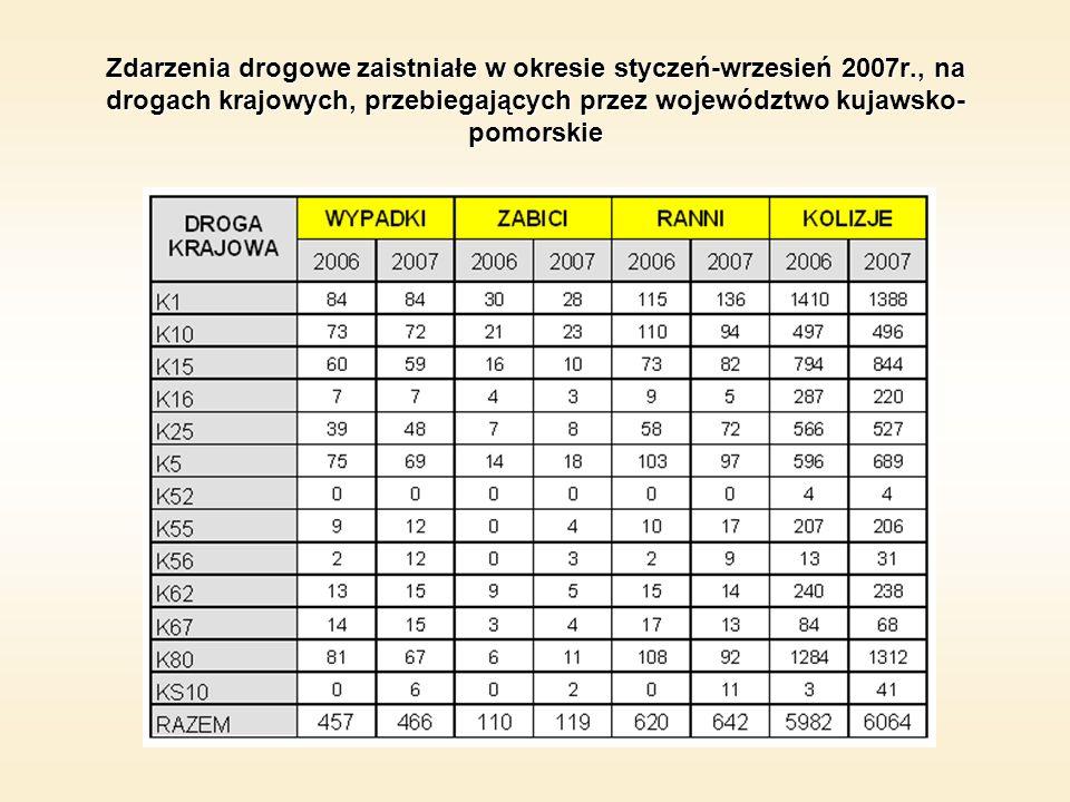 Zdarzenia drogowe zaistniałe w okresie styczeń-wrzesień 2007r