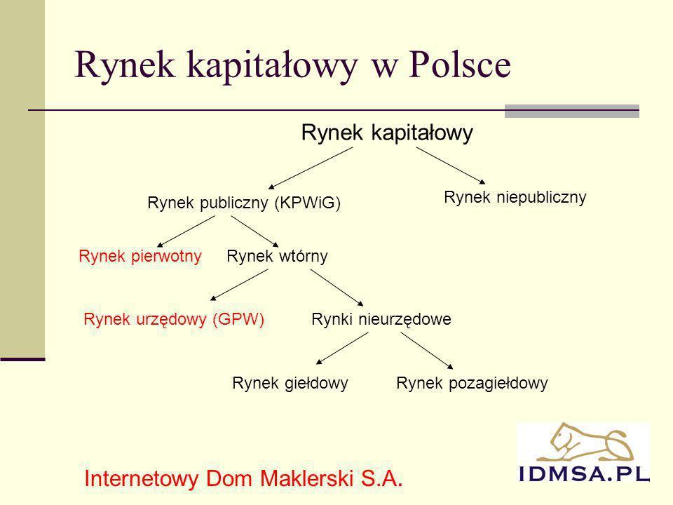 Rynek kapitałowy w Polsce