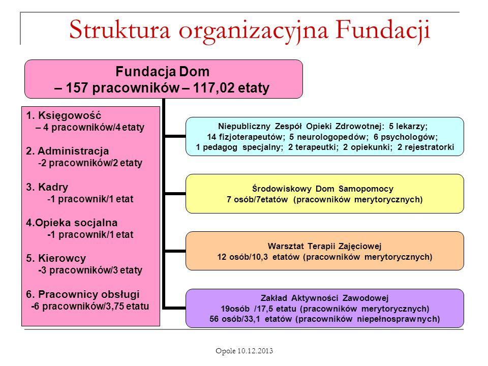 Struktura organizacyjna Fundacji