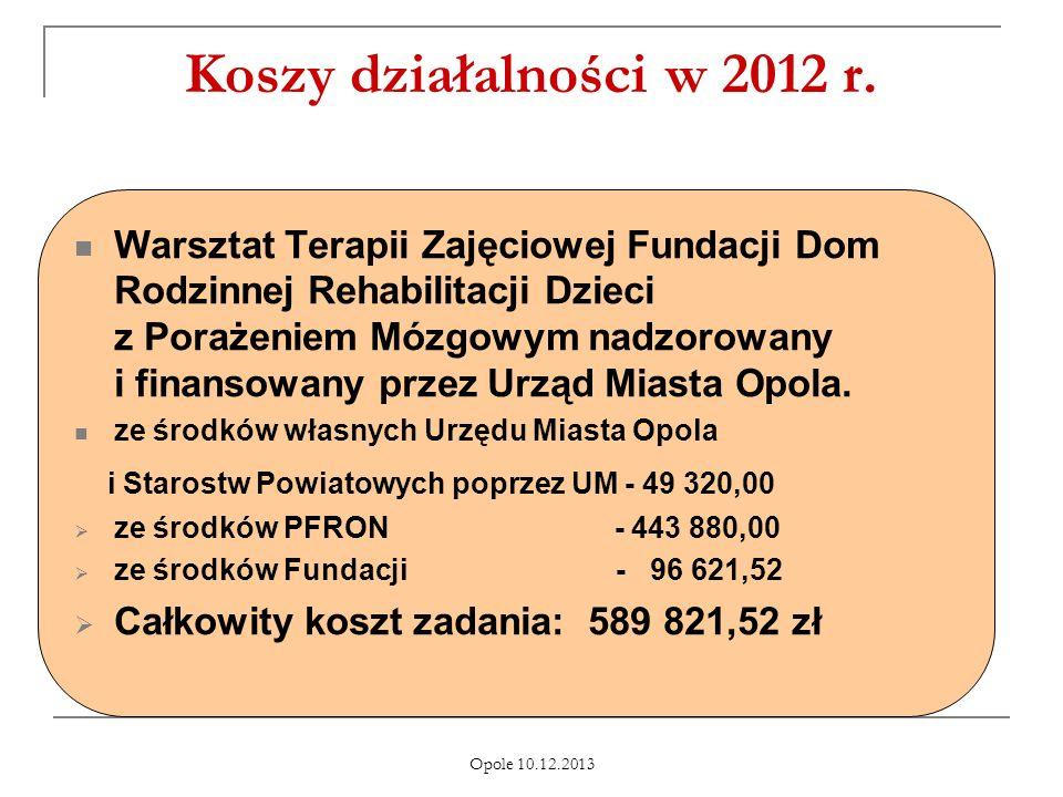 Koszy działalności w 2012 r.