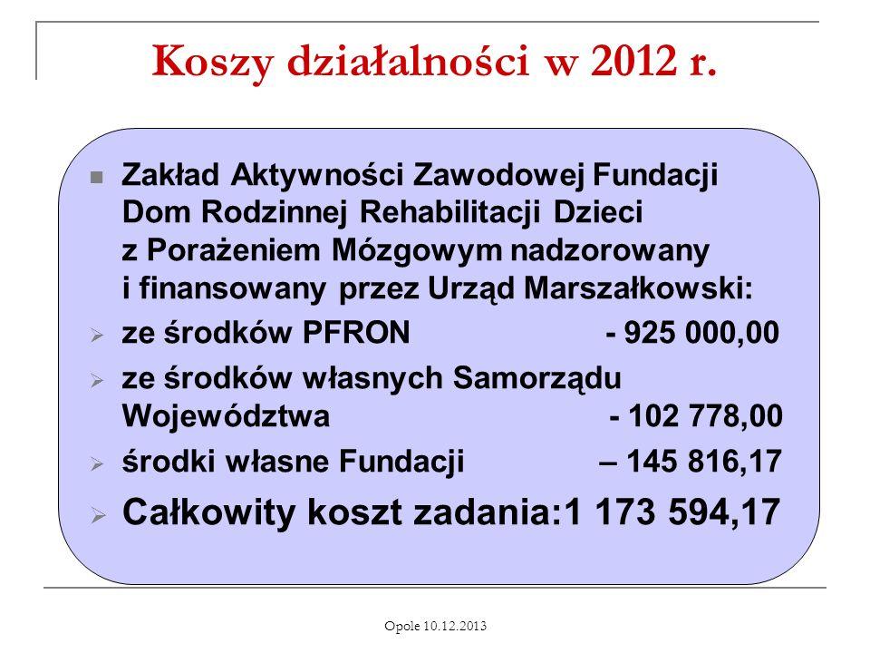 Koszy działalności w 2012 r. Całkowity koszt zadania:1 173 594,17