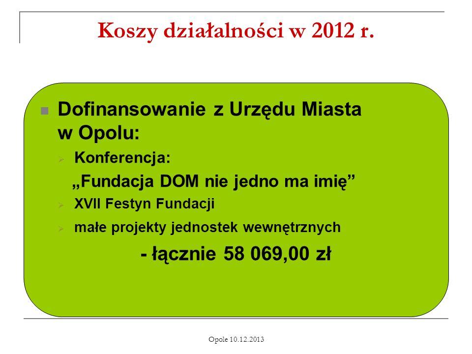 Koszy działalności w 2012 r. Dofinansowanie z Urzędu Miasta w Opolu: