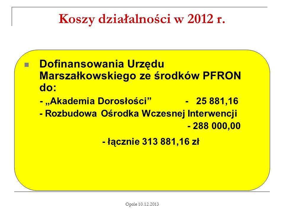 """Koszy działalności w 2012 r. Dofinansowania Urzędu Marszałkowskiego ze środków PFRON do: - """"Akademia Dorosłości - 25 881,16."""