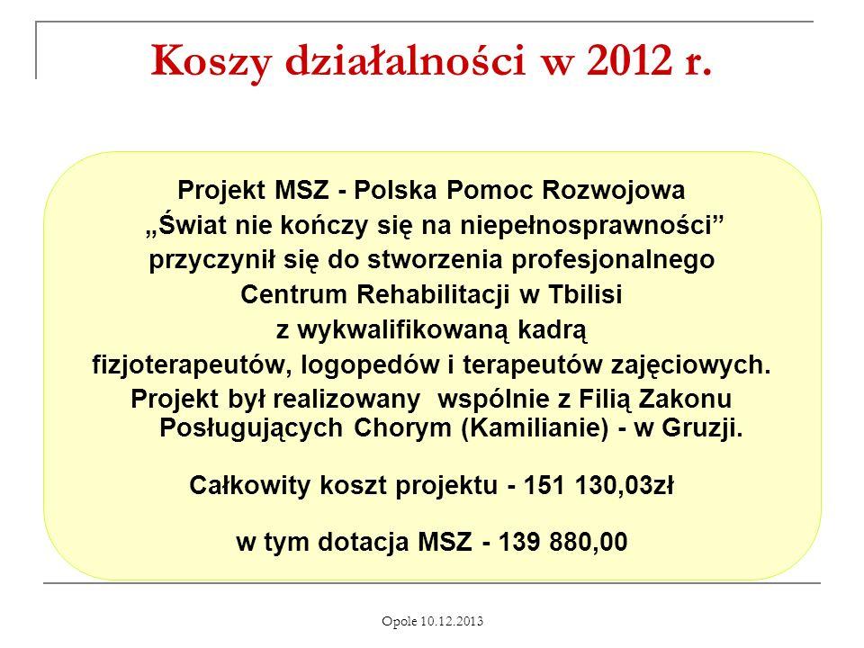 Koszy działalności w 2012 r. Projekt MSZ - Polska Pomoc Rozwojowa