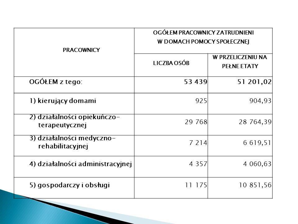 2) działalności opiekuńczo-terapeutycznej 29 768 28 764,39