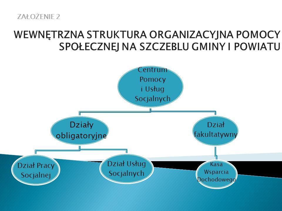 ZAŁZAŁOŻENIE 2 OŻENIE 2 WEWNĘTRZNA STRUKTURA ORGANIZACYJNA POMOCY SPOŁECZNEJ NA SZCZEBLU GMINY I POWIATU.