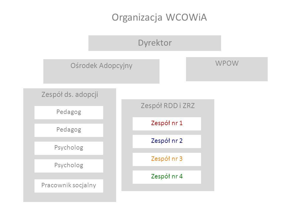 Organizacja WCOWiA Dyrektor WPOW Ośrodek Adopcyjny Zespół ds. adopcji