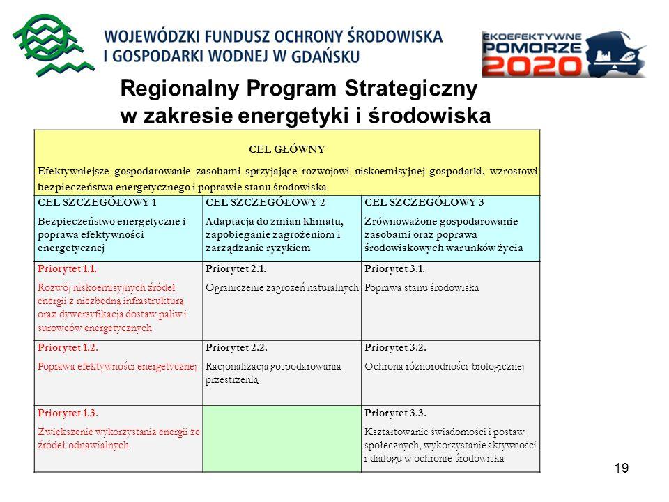 Regionalny Program Strategiczny w zakresie energetyki i środowiska