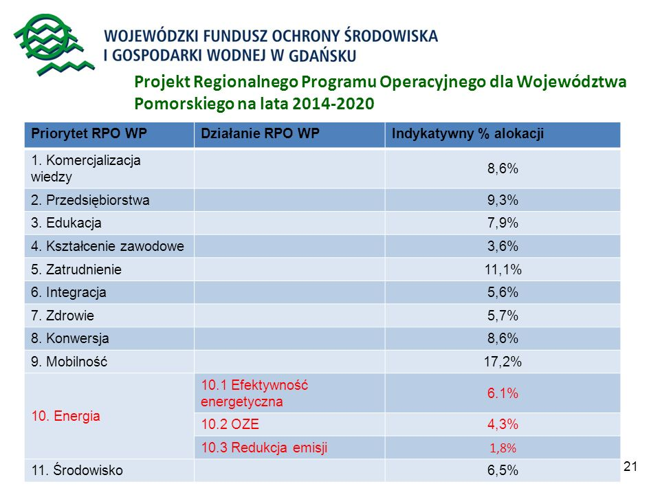 Projekt Regionalnego Programu Operacyjnego dla Województwa Pomorskiego na lata 2014-2020