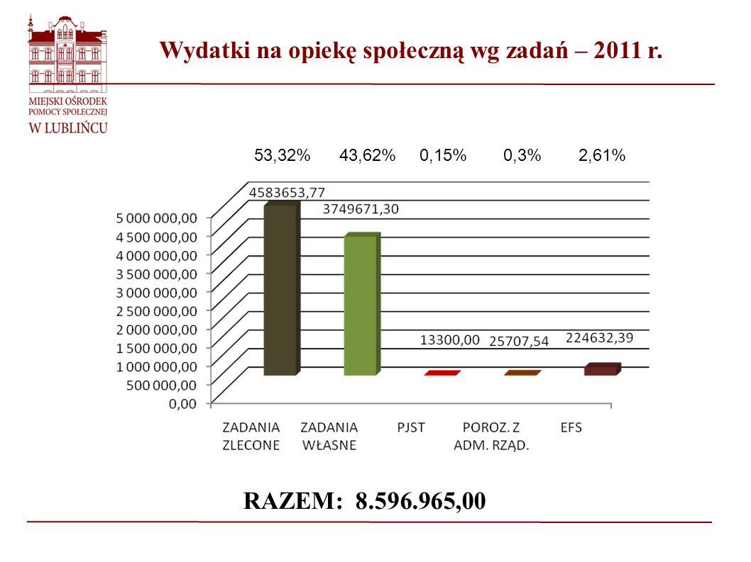 Wydatki na opiekę społeczną wg zadań – 2011 r.
