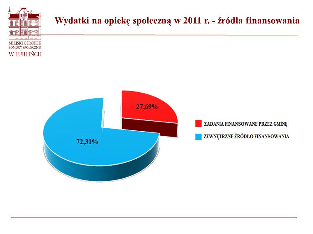 Wydatki na opiekę społeczną w 2011 r. - źródła finansowania