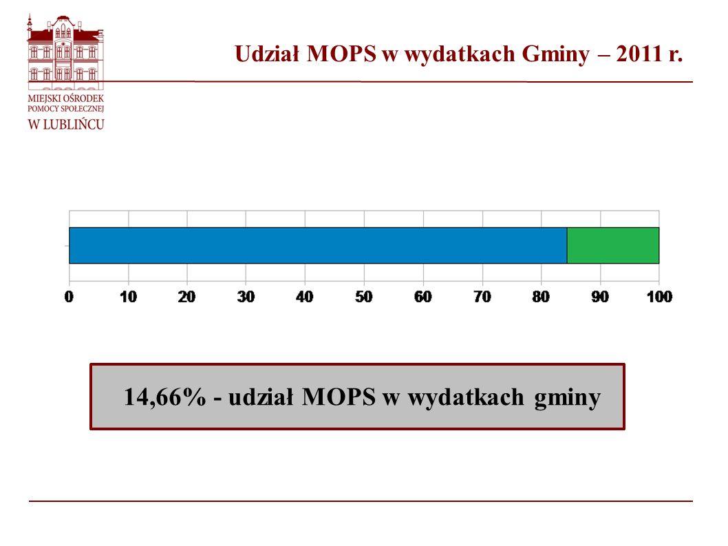 Udział MOPS w wydatkach Gminy – 2011 r.