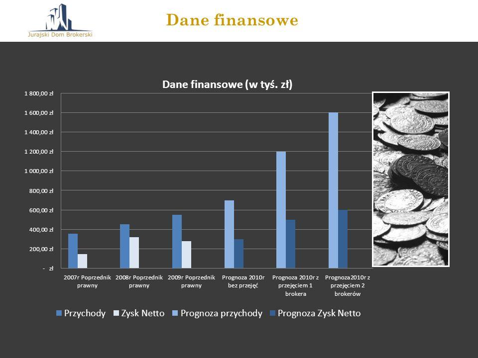 Dane finansowe