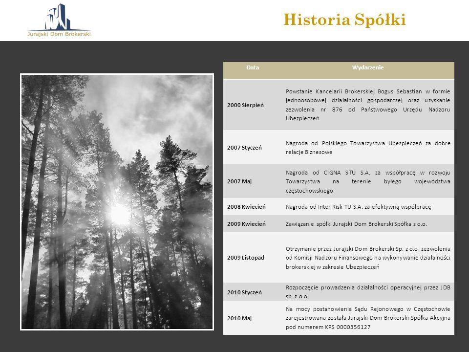 Historia Spółki Data Wydarzenie 2000 Sierpień