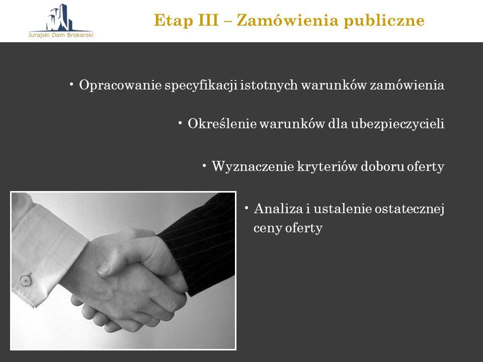 Etap III – Zamówienia publiczne