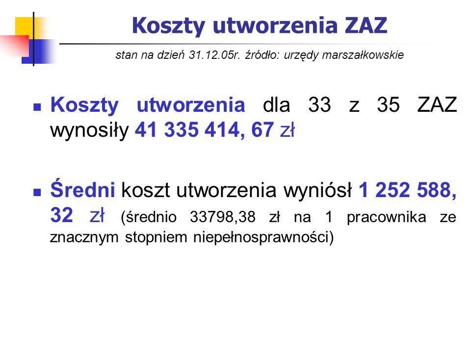 Koszty utworzenia ZAZ stan na dzień 31. 12. 05r