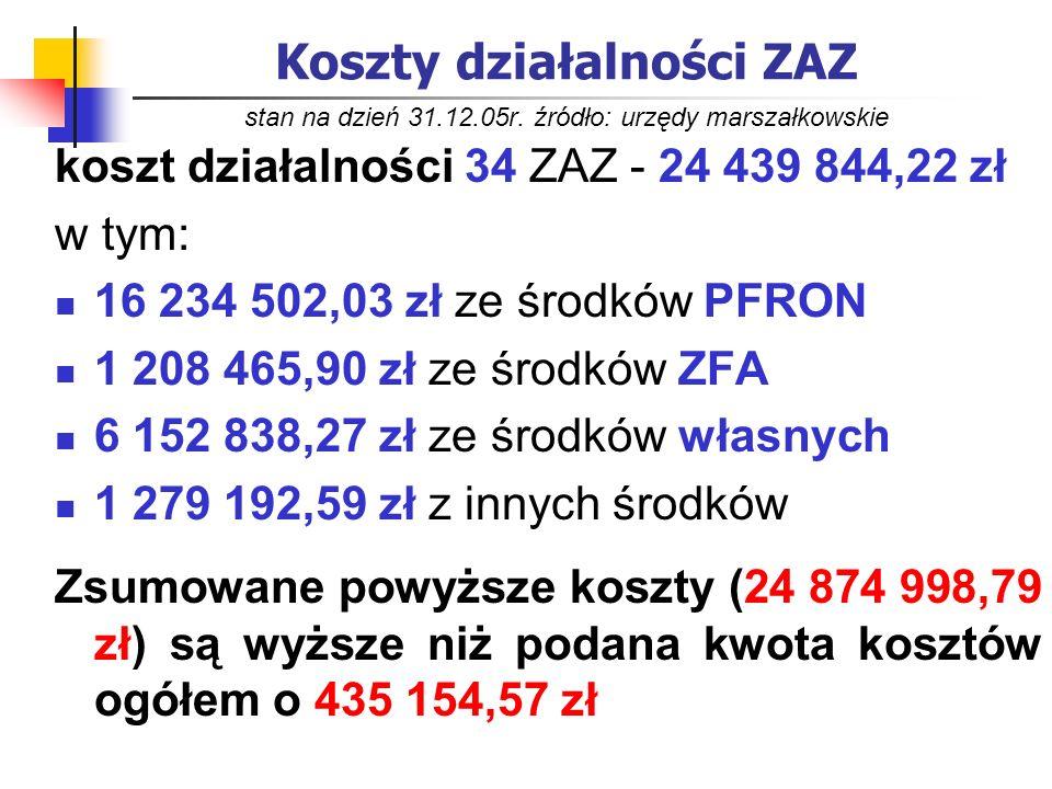 Koszty działalności ZAZ stan na dzień 31. 12. 05r