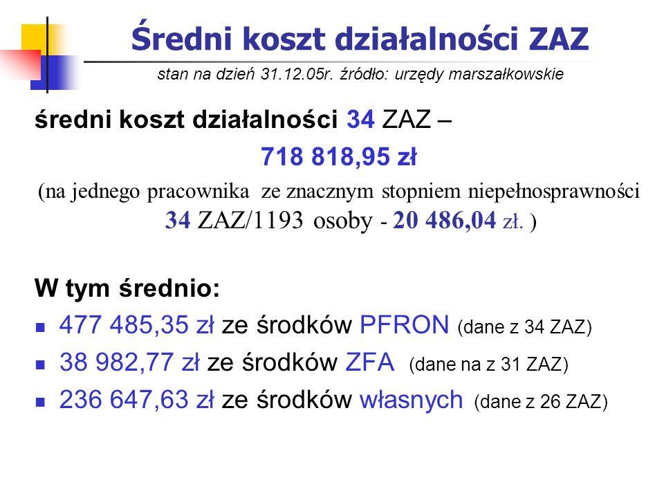 Średni koszt działalności ZAZ stan na dzień 31. 12. 05r