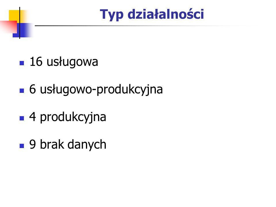 Typ działalności 16 usługowa 6 usługowo-produkcyjna 4 produkcyjna