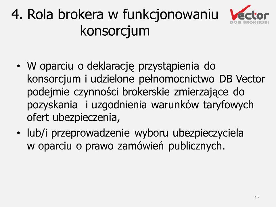 4. Rola brokera w funkcjonowaniu konsorcjum
