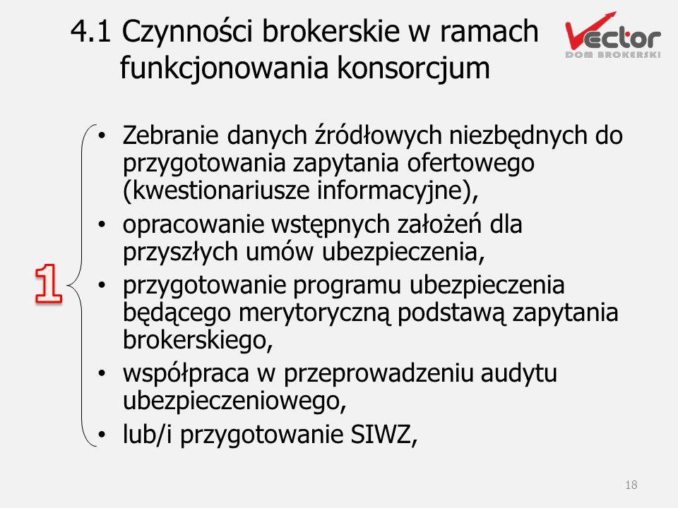 4.1 Czynności brokerskie w ramach funkcjonowania konsorcjum