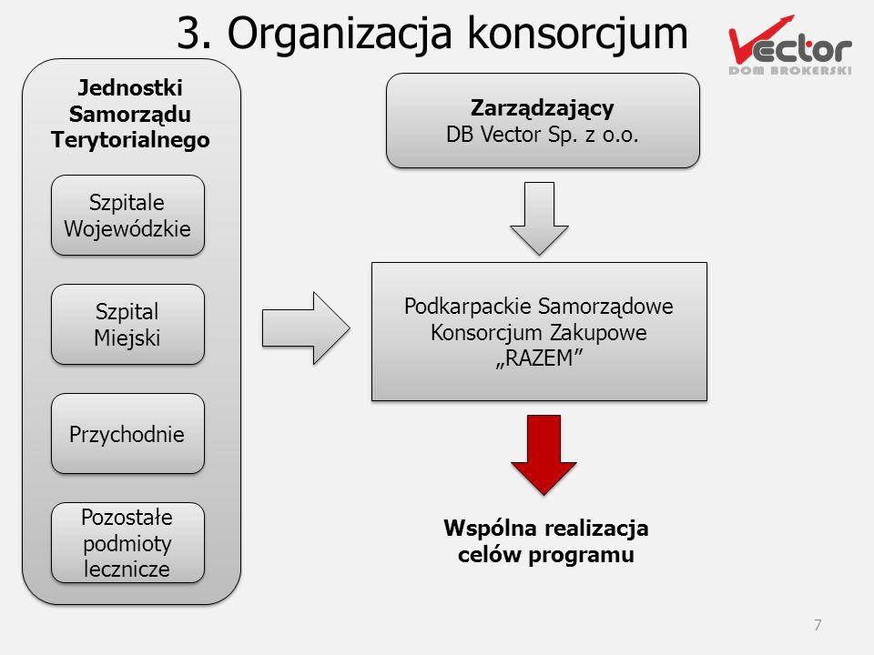 Samorządu Terytorialnego Wspólna realizacja celów programu