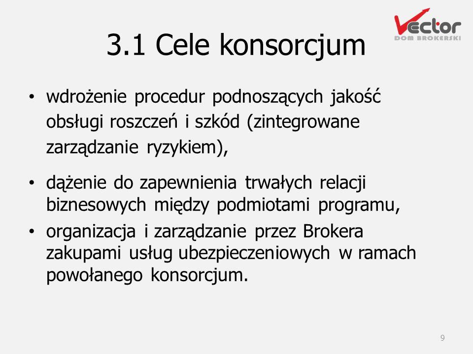 3.1 Cele konsorcjum wdrożenie procedur podnoszących jakość obsługi roszczeń i szkód (zintegrowane zarządzanie ryzykiem),