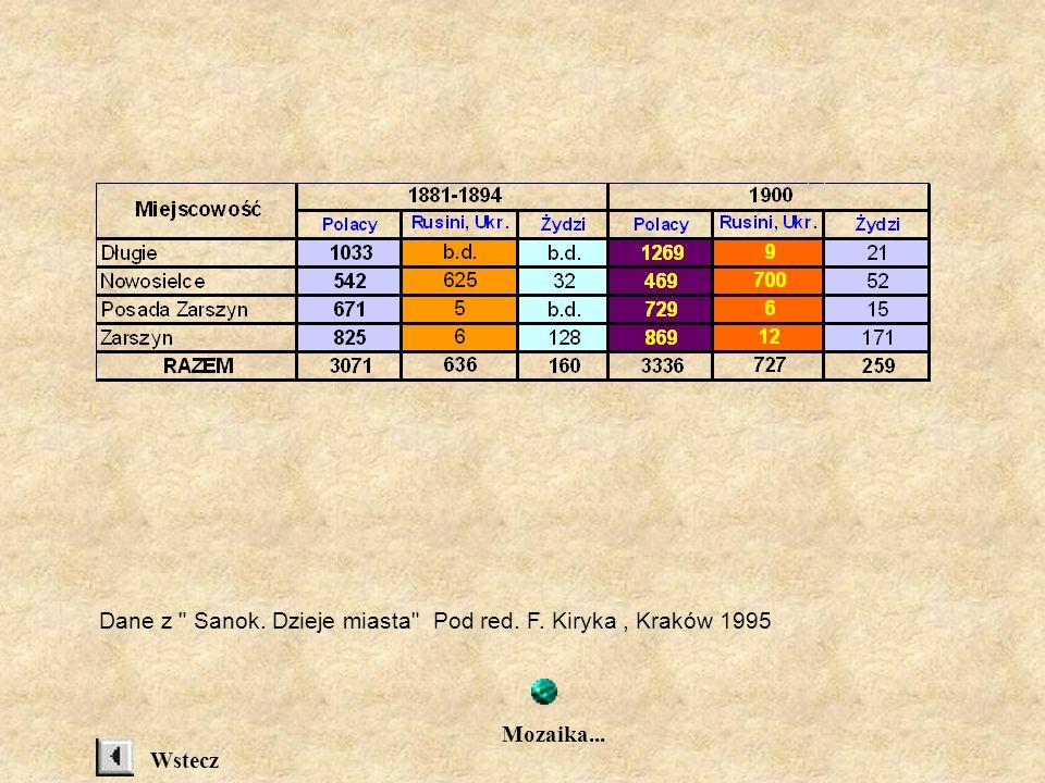 Dane z Sanok. Dzieje miasta Pod red. F. Kiryka , Kraków 1995