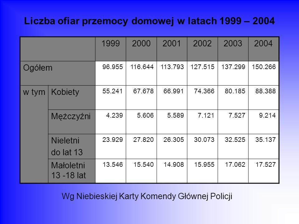 Liczba ofiar przemocy domowej w latach 1999 – 2004