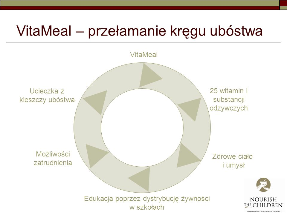 VitaMeal – przełamanie kręgu ubóstwa