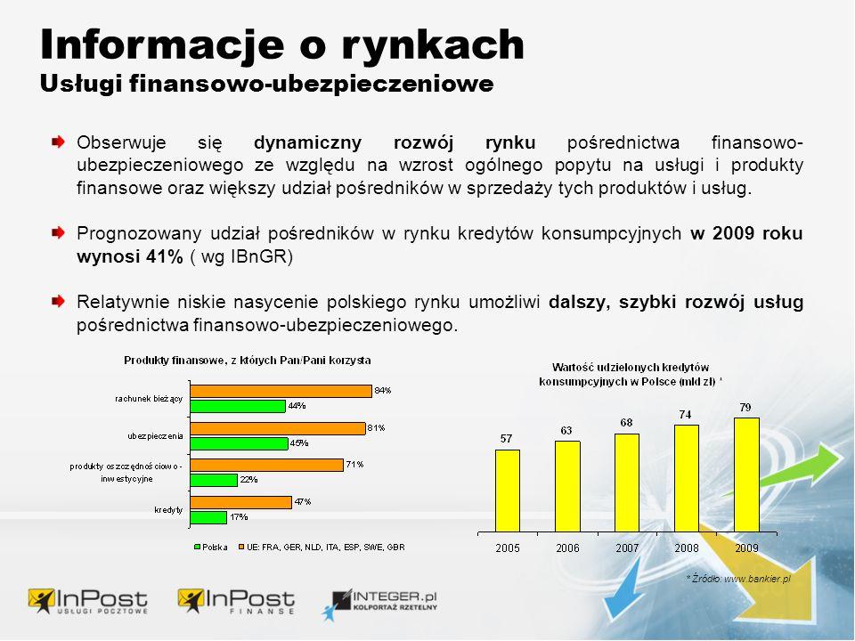 Informacje o rynkach Usługi finansowo-ubezpieczeniowe