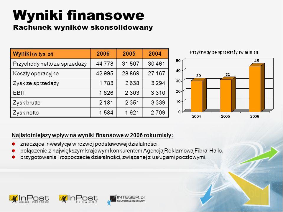 Wyniki finansowe Rachunek wyników skonsolidowany