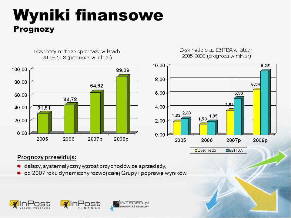 Wyniki finansowe Prognozy