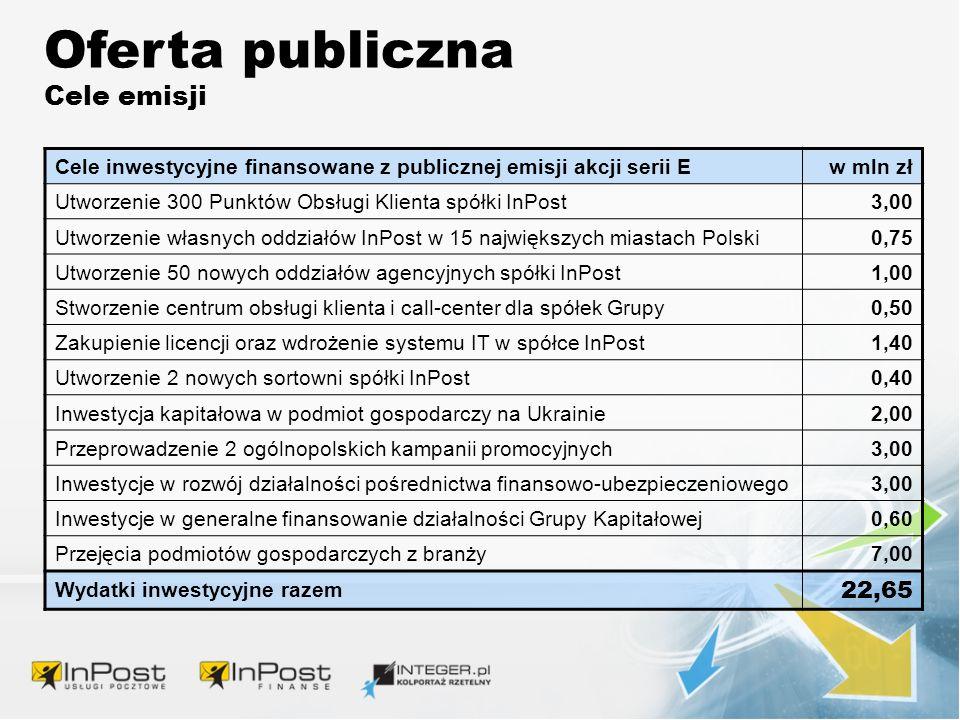 Oferta publiczna Cele emisji